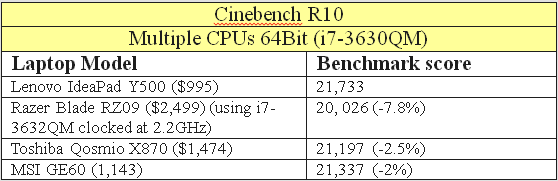 Comparative Cpu Benchmark lenovo ideapad y500 review